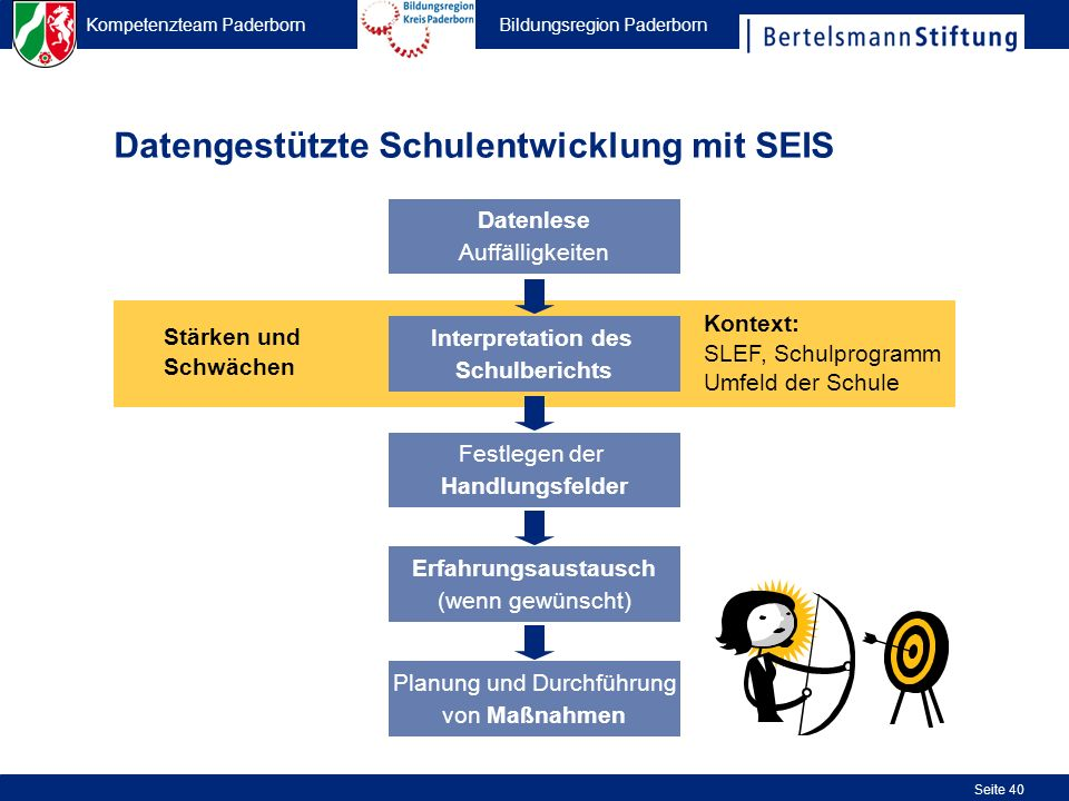 Kompetenzteam Paderborn Bildungsregion Paderborn Seite 40 Datengestützte Schulentwicklung mit SEIS Interpretation des Schulberichts Kontext: SLEF, Sch