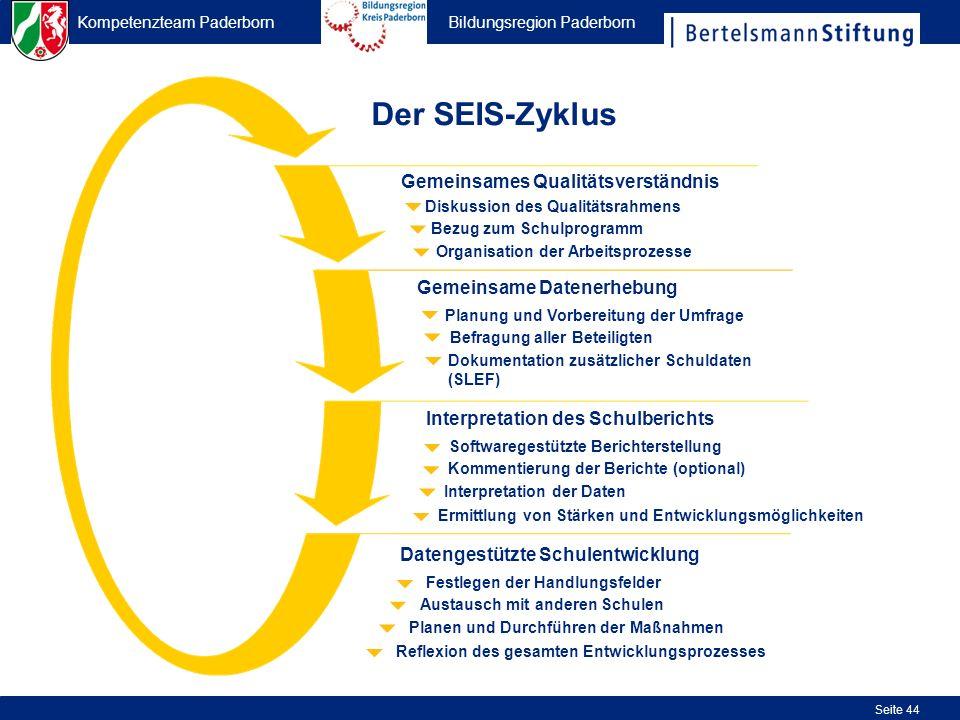 Kompetenzteam Paderborn Bildungsregion Paderborn Seite 44 Organisation der Arbeitsprozesse Bezug zum Schulprogramm Diskussion des Qualitätsrahmens Gem