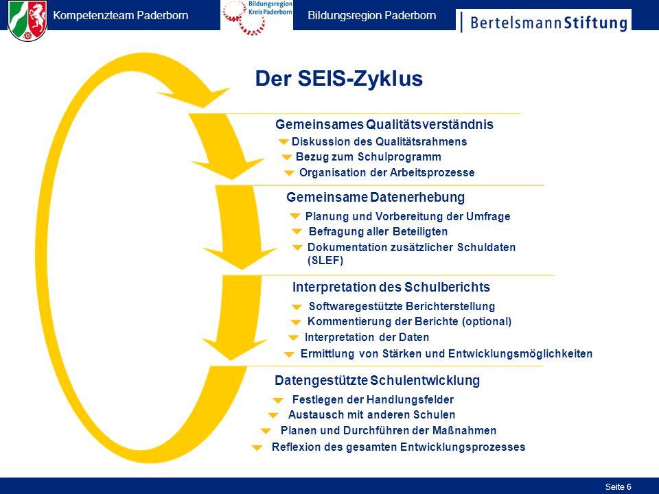 Kompetenzteam Paderborn Bildungsregion Paderborn Seite 37 Zustimmungswert (++) + (+) der Schule und durchschnittliche Zustimmungswerte der beiden Referenzgruppen zu einem Kriterium Nummerierung der Kriterien Streubreite: niedrigster Wert einer Schule innerhalb der ersten Referenzgruppe – höchster Wert einer Schule innerhalb der ersten Referenzgruppe Befragungsgruppen Bezeichnung der Kriterien für den betreffenden Qualitätsbereich
