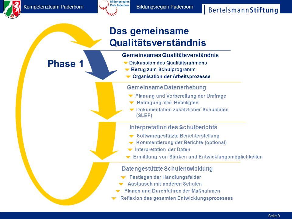 Kompetenzteam Paderborn Bildungsregion Paderborn Seite 9 Organisation der Arbeitsprozesse Bezug zum Schulprogramm Diskussion des Qualitätsrahmens Geme