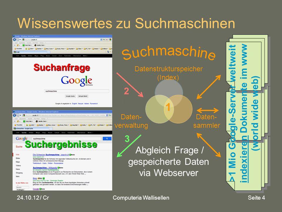 24.10.12 / CrComputeria WallisellenSeite 5 Wissenswertes zu Suchmaschinen Weltweit meistverbreitete SM (Marktanteile): Google (Welt >80%, Westeuropa >90%) Bing/Yahoo/Microsoft (Welt >10%, USA ~30%) Baidu (Welt ~5%, China ~75%) Schweizer Suchmaschinen: Search.ch = umfassende CH SM (CH ~10%): S.