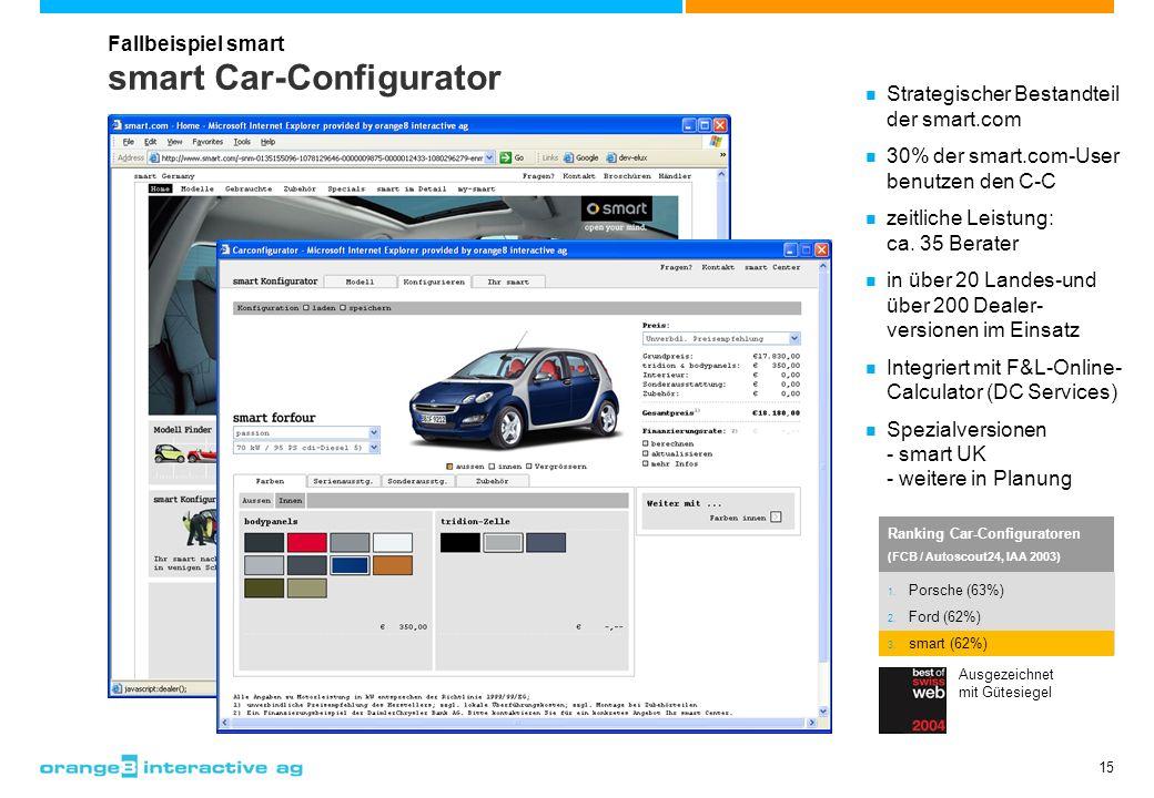 15 smart Car-Configurator Ranking Car-Configuratoren (FCB / Autoscout24, IAA 2003) 1. Porsche (63%) 2. Ford (62%) 3. smart (62%) Strategischer Bestand