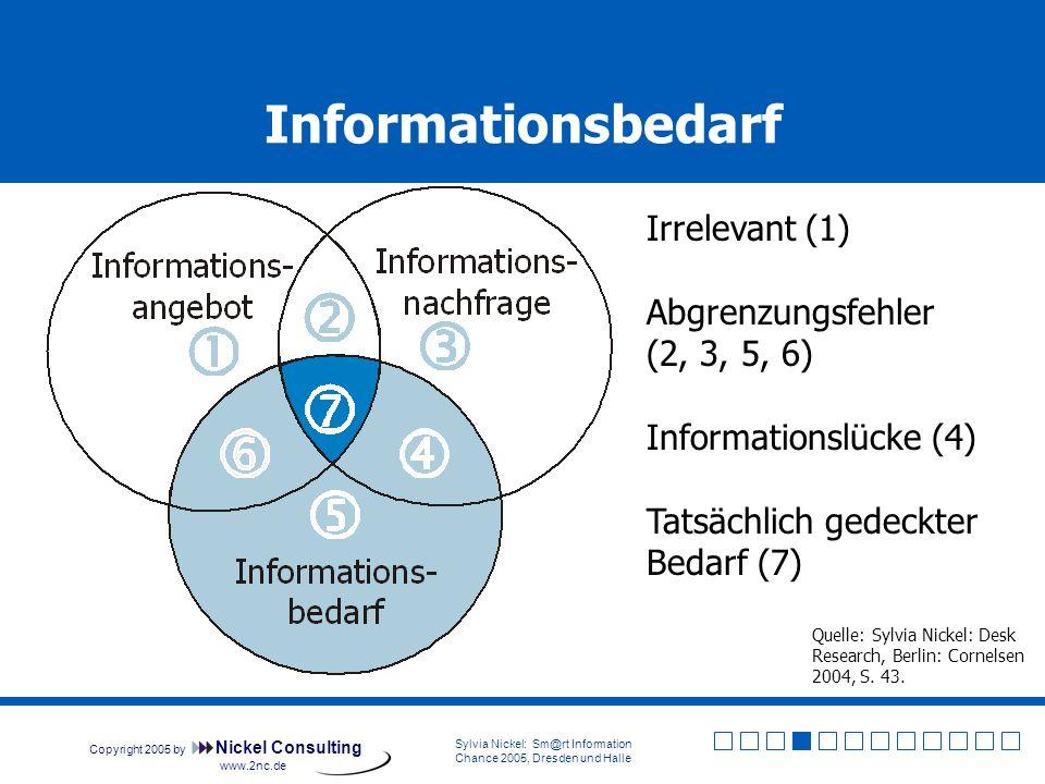 Copyright 2005 by Nickel Consulting Sylvia Nickel: Sm@rt Information Chance 2005, Dresden und Halle www.2nc.de Erschließen Sie Informationen bedarfsgerecht.