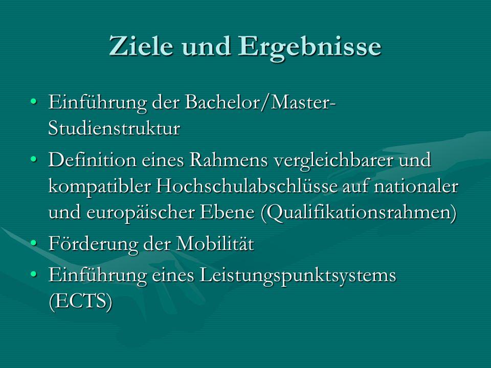 Ziele und Ergebnisse Einführung der Bachelor/Master- StudienstrukturEinführung der Bachelor/Master- Studienstruktur Definition eines Rahmens vergleichbarer und kompatibler Hochschulabschlüsse auf nationaler und europäischer Ebene (Qualifikationsrahmen)Definition eines Rahmens vergleichbarer und kompatibler Hochschulabschlüsse auf nationaler und europäischer Ebene (Qualifikationsrahmen) Förderung der MobilitätFörderung der Mobilität Einführung eines Leistungspunktsystems (ECTS)Einführung eines Leistungspunktsystems (ECTS)