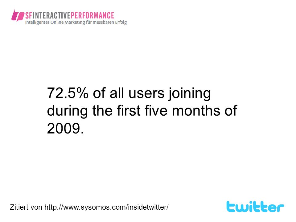 72.5% of all users joining during the first five months of 2009.