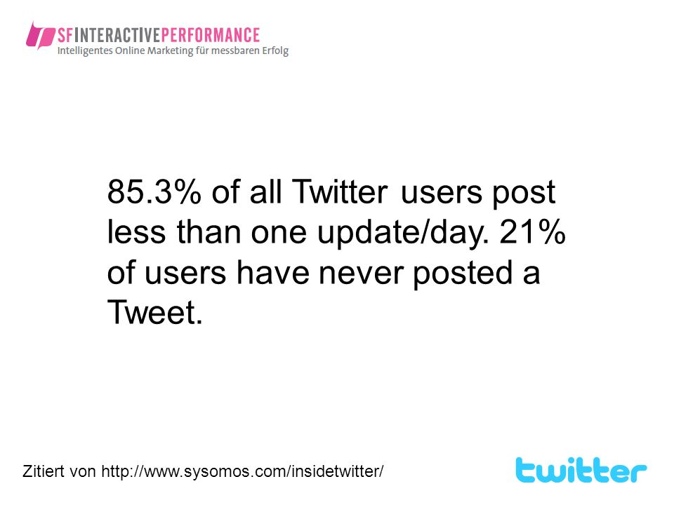 85.3% of all Twitter users post less than one update/day.