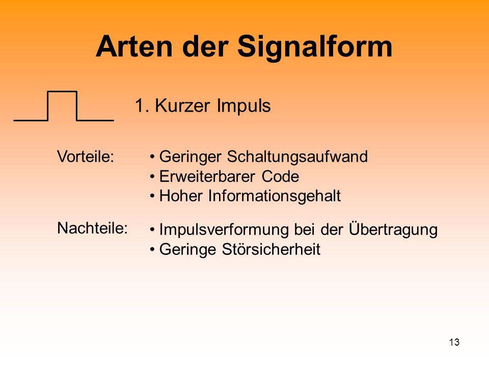 13 Arten der Signalform 1. Kurzer Impuls Vorteile:Geringer Schaltungsaufwand Erweiterbarer Code Hoher Informationsgehalt Impulsverformung bei der Über