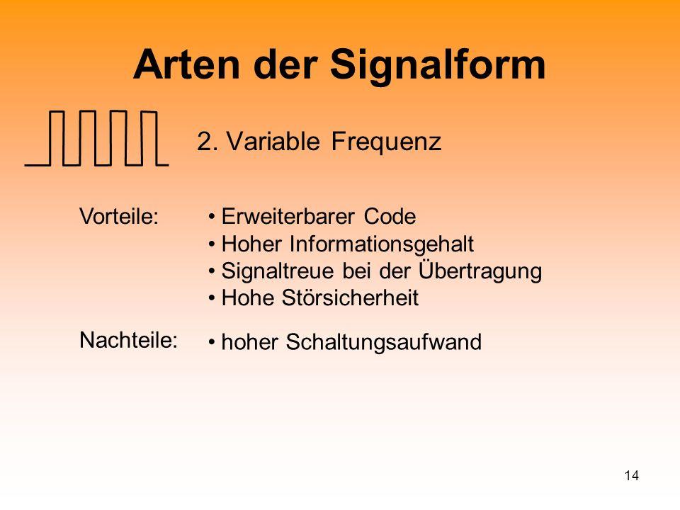 14 Arten der Signalform 2. Variable Frequenz Vorteile:Erweiterbarer Code Hoher Informationsgehalt Signaltreue bei der Übertragung Hohe Störsicherheit