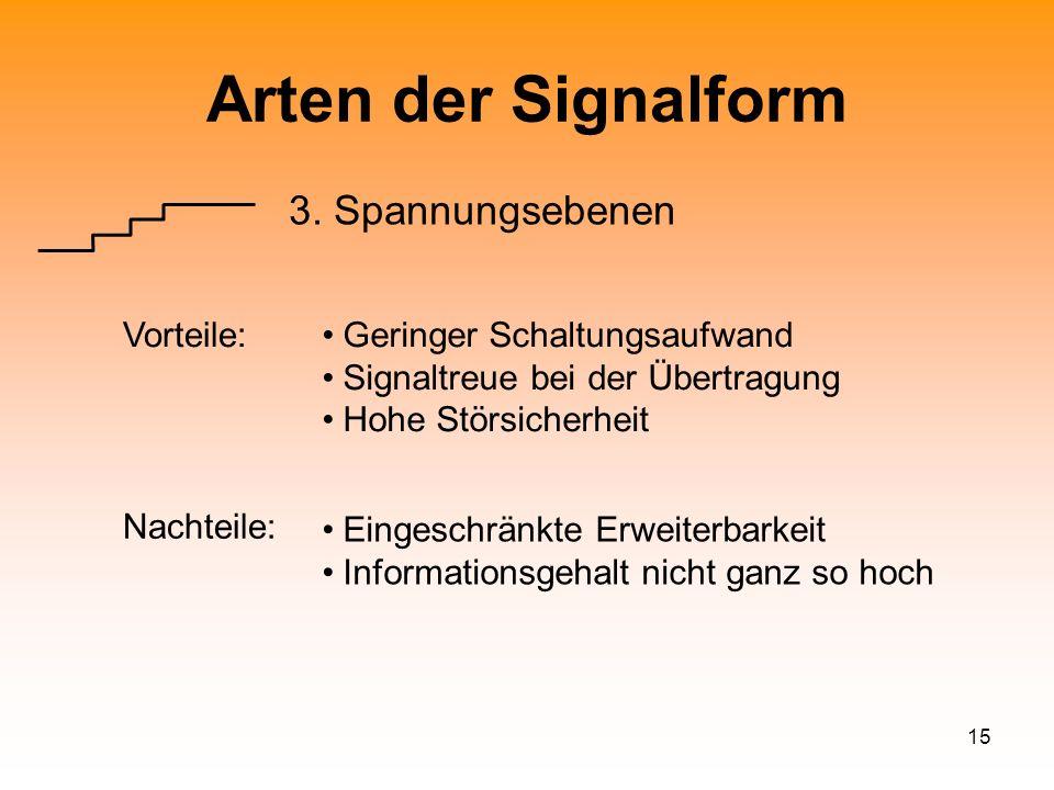 15 Arten der Signalform 3. Spannungsebenen Vorteile:Geringer Schaltungsaufwand Signaltreue bei der Übertragung Hohe Störsicherheit Eingeschränkte Erwe