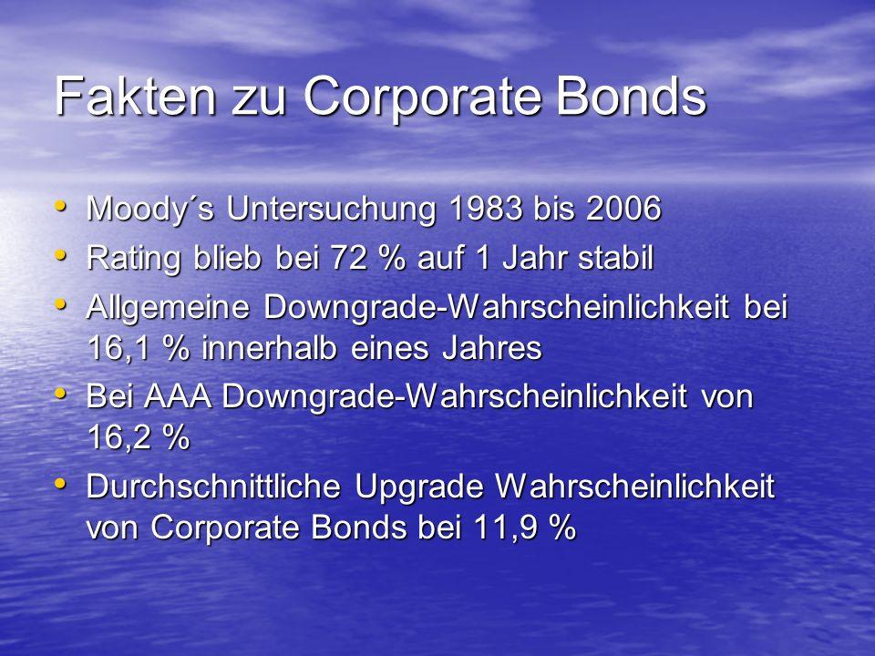 Fakten zu Corporate Bonds Moody´s Untersuchung 1983 bis 2006 Moody´s Untersuchung 1983 bis 2006 Rating blieb bei 72 % auf 1 Jahr stabil Rating blieb bei 72 % auf 1 Jahr stabil Allgemeine Downgrade-Wahrscheinlichkeit bei 16,1 % innerhalb eines Jahres Allgemeine Downgrade-Wahrscheinlichkeit bei 16,1 % innerhalb eines Jahres Bei AAA Downgrade-Wahrscheinlichkeit von 16,2 % Bei AAA Downgrade-Wahrscheinlichkeit von 16,2 % Durchschnittliche Upgrade Wahrscheinlichkeit von Corporate Bonds bei 11,9 % Durchschnittliche Upgrade Wahrscheinlichkeit von Corporate Bonds bei 11,9 %