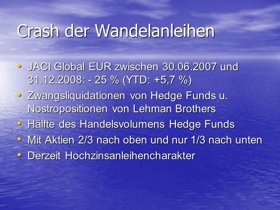 Crash der Wandelanleihen JACI Global EUR zwischen 30.06.2007 und 31.12.2008: - 25 % (YTD: +5,7 %) JACI Global EUR zwischen 30.06.2007 und 31.12.2008: - 25 % (YTD: +5,7 %) Zwangsliquidationen von Hedge Funds u.