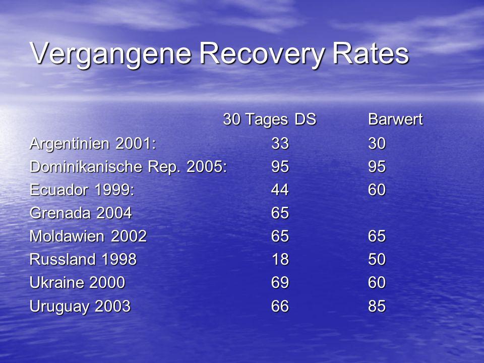 Vergangene Recovery Rates 30 Tages DSBarwert Argentinien 2001: 3330 Dominikanische Rep. 2005:9595 Ecuador 1999:4460 Grenada 200465 Moldawien 20026565