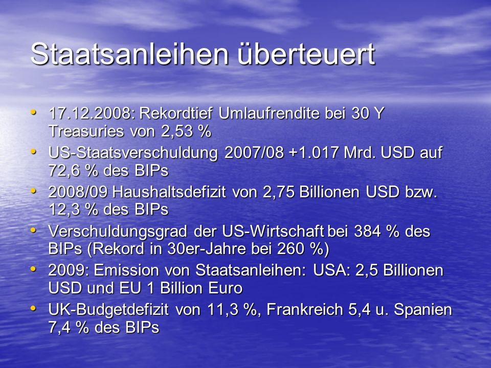 Staatsanleihen überteuert 17.12.2008: Rekordtief Umlaufrendite bei 30 Y Treasuries von 2,53 % 17.12.2008: Rekordtief Umlaufrendite bei 30 Y Treasuries von 2,53 % US-Staatsverschuldung 2007/08 +1.017 Mrd.