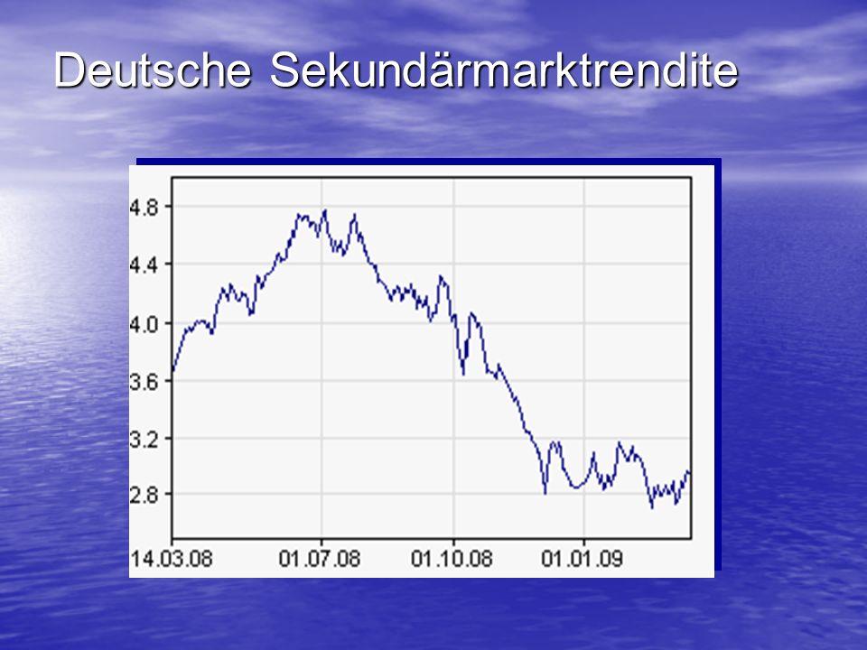 Deutsche Sekundärmarktrendite