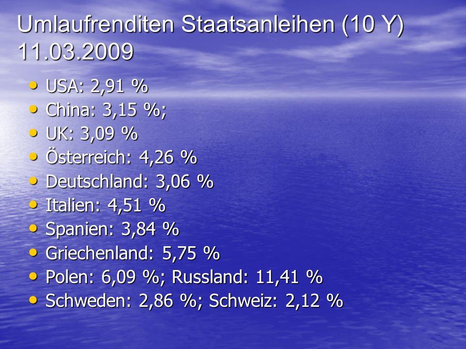 Umlaufrenditen Staatsanleihen (10 Y) 11.03.2009 USA: 2,91 % USA: 2,91 % China: 3,15 %; China: 3,15 %; UK: 3,09 % UK: 3,09 % Österreich: 4,26 % Österreich: 4,26 % Deutschland: 3,06 % Deutschland: 3,06 % Italien: 4,51 % Italien: 4,51 % Spanien: 3,84 % Spanien: 3,84 % Griechenland: 5,75 % Griechenland: 5,75 % Polen: 6,09 %; Russland: 11,41 % Polen: 6,09 %; Russland: 11,41 % Schweden: 2,86 %; Schweiz: 2,12 % Schweden: 2,86 %; Schweiz: 2,12 %