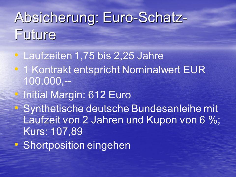 Absicherung: Euro-Schatz- Future Laufzeiten 1,75 bis 2,25 Jahre 1 Kontrakt entspricht Nominalwert EUR 100.000,-- Initial Margin: 612 Euro Synthetische deutsche Bundesanleihe mit Laufzeit von 2 Jahren und Kupon von 6 %; Kurs: 107,89 Shortposition eingehen