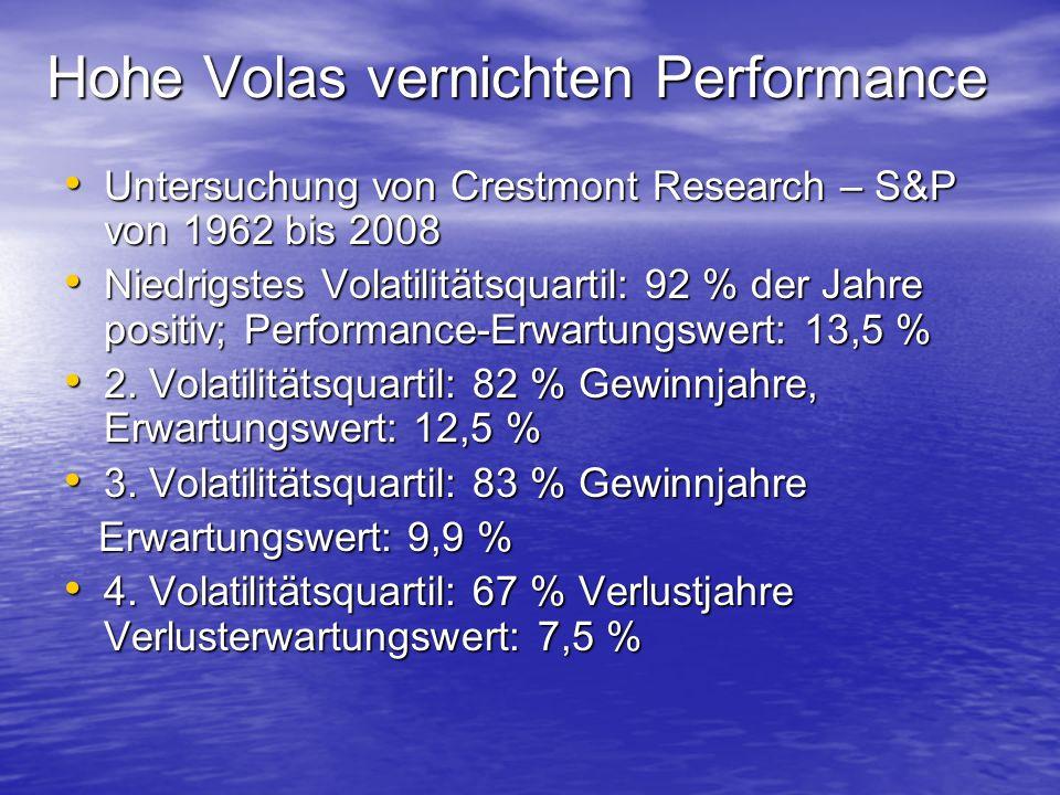 Hohe Volas vernichten Performance Untersuchung von Crestmont Research – S&P von 1962 bis 2008 Untersuchung von Crestmont Research – S&P von 1962 bis 2008 Niedrigstes Volatilitätsquartil: 92 % der Jahre positiv; Performance-Erwartungswert: 13,5 % Niedrigstes Volatilitätsquartil: 92 % der Jahre positiv; Performance-Erwartungswert: 13,5 % 2.