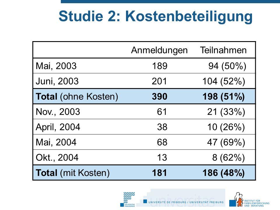 Studie 2: Kostenbeteiligung AnmeldungenTeilnahmen Mai, 2003189 194 (50%) Juni, 2003201104 (52%) Total (ohne Kosten)390198 (51%) Nov., 2003161121 (33%) April, 2004138110 (26%) Mai, 2004168147 (69%) Okt., 2004113118 (62%) Total (mit Kosten)181186 (48%)