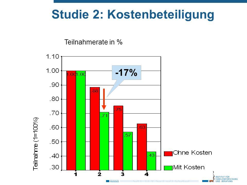 Studie 2: Kostenbeteiligung -17% Teilnahmerate in %