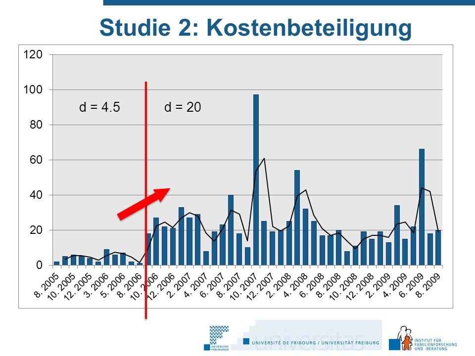 Studie 2: Kostenbeteiligung d = 4.5d = 20