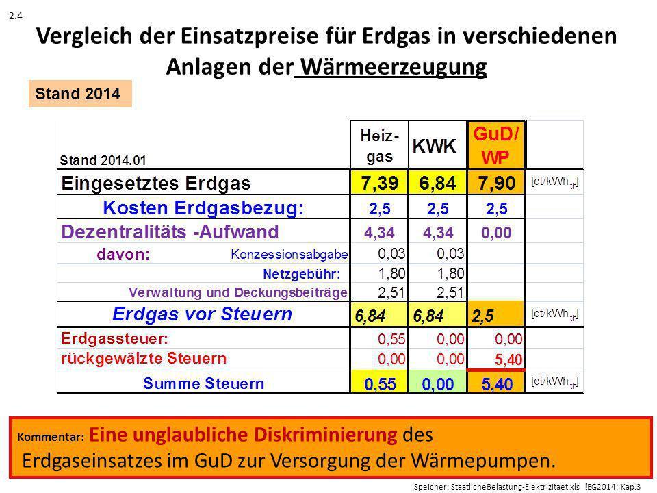 Vergleich der Einsatzpreise für Erdgas in verschiedenen Anlagen der Wärmeerzeugung Kommentar: Eine unglaubliche Diskriminierung des Erdgaseinsatzes im GuD zur Versorgung der Wärmepumpen.
