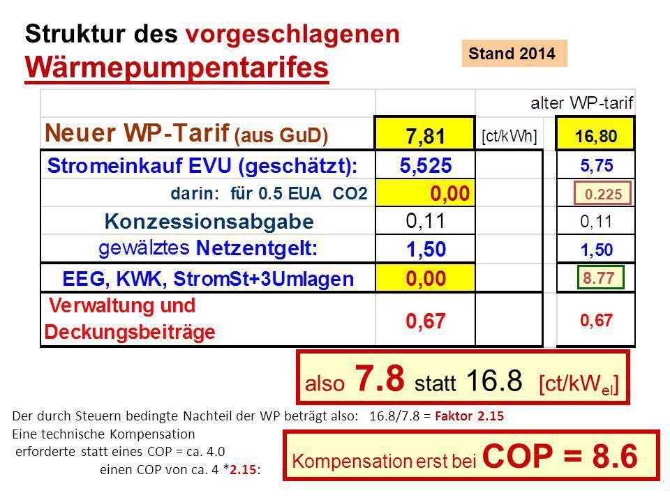 Struktur des vorgeschlagenen Wärmepumpentarifes Stand 2014 also 7.8 statt 16.8 [ct/kW el ] Der durch Steuern bedingte Nachteil der WP beträgt also: 16