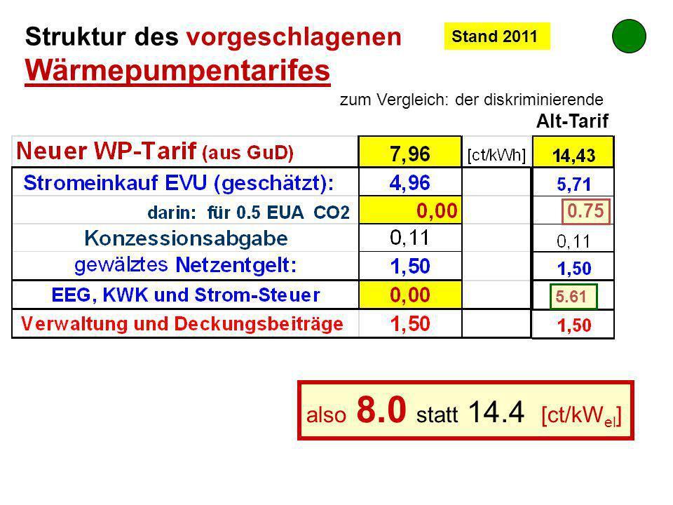 Struktur des vorgeschlagenen Wärmepumpentarifes zum Vergleich: der diskriminierende Alt-Tarif also 8.0 statt 14.4 [ct/kW el ] 5.61 0.75 Stand 2011