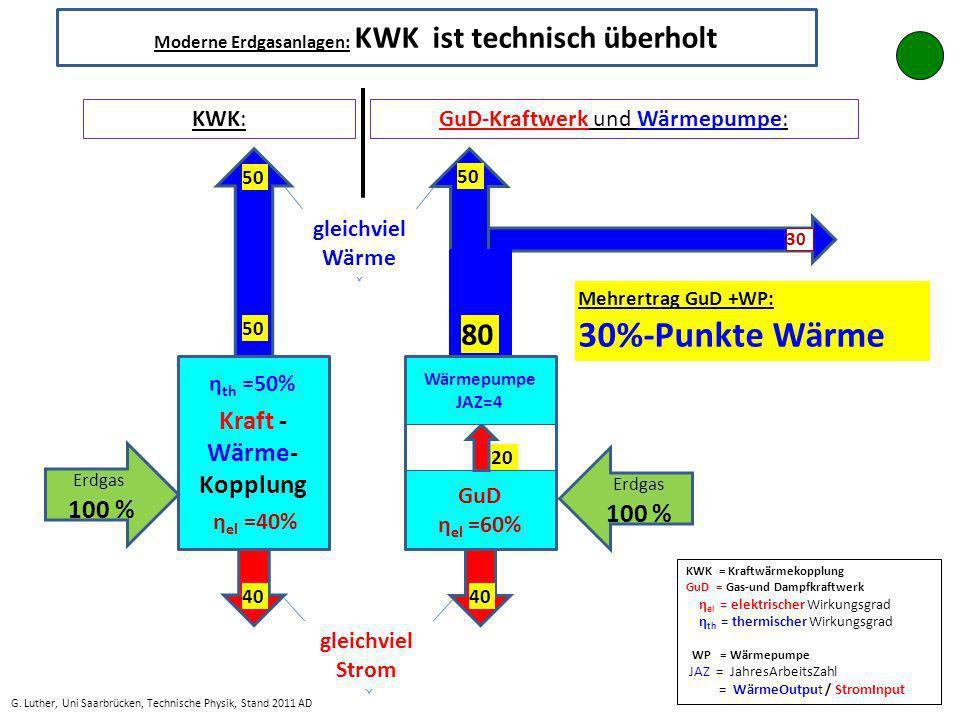 Mehrertrag GuD +WP: 30%-Punkte Wärme GuD η el =60% Wärmepumpe JAZ=4 40 20 50 80 η th =50% Kraft - Wärme- Kopplung η el =40% 50 30 Erdgas 100 % gleichviel Wärme gleichviel Strom Moderne Erdgasanlagen: KWK ist technisch überholt G.