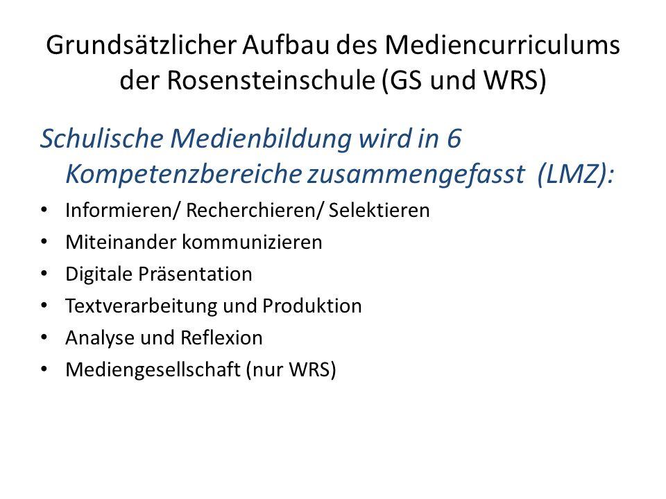 Grundsätzlicher Aufbau des Mediencurriculums der Rosensteinschule (GS und WRS) Schulische Medienbildung wird in 6 Kompetenzbereiche zusammengefasst (LMZ): Informieren/ Recherchieren/ Selektieren Miteinander kommunizieren Digitale Präsentation Textverarbeitung und Produktion Analyse und Reflexion Mediengesellschaft (nur WRS)