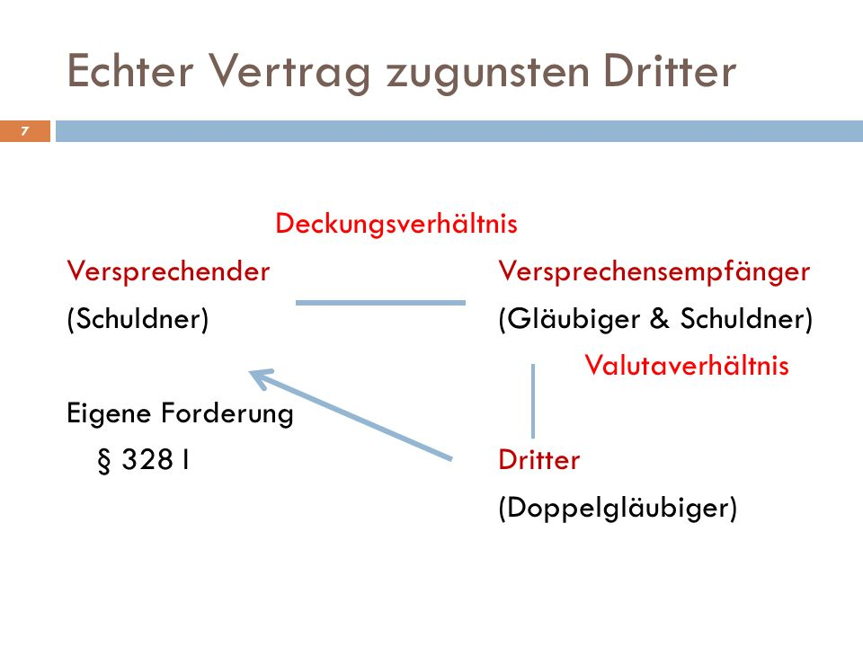 7 Deckungsverhältnis VersprechenderVersprechensempfänger (Schuldner) (Gläubiger & Schuldner) Valutaverhältnis Eigene Forderung § 328 IDritter (Doppelg