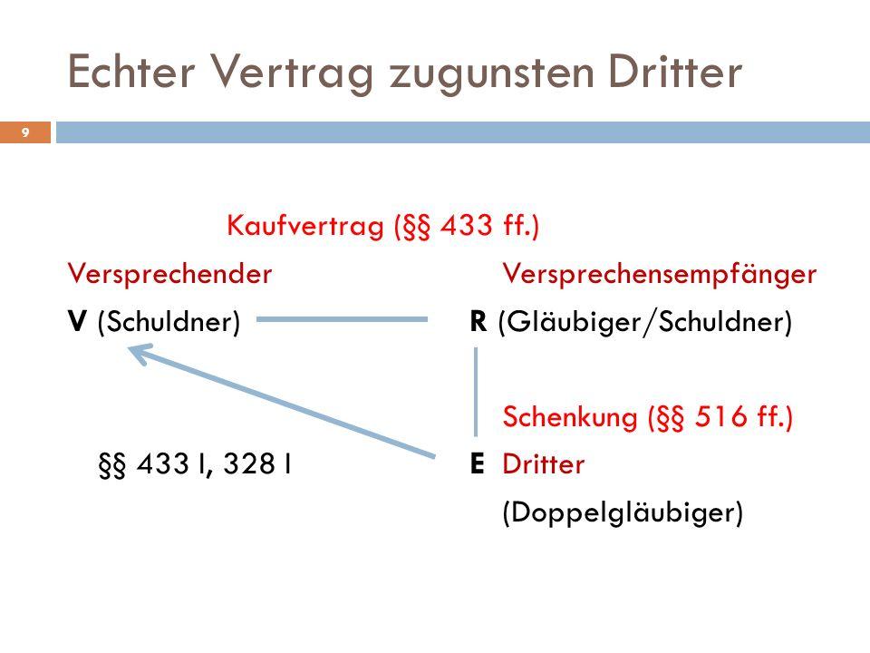 Echter Vertrag zugunsten Dritter 9 Kaufvertrag (§§ 433 ff.) VersprechenderVersprechensempfänger V (Schuldner) R (Gläubiger/Schuldner) Schenkung (§§ 51