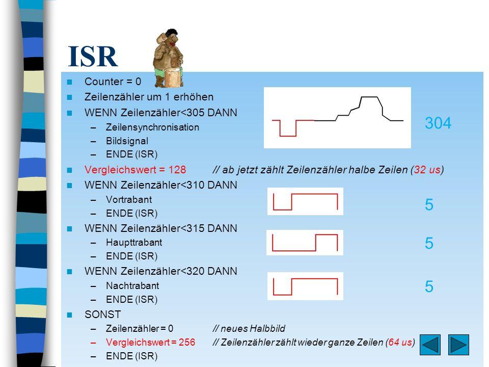ISR Counter = 0 Zeilenzähler um 1 erhöhen WENN Zeilenzähler<305 DANN –Zeilensynchronisation –Bildsignal –ENDE (ISR) Vergleichswert = 128 // ab jetzt z