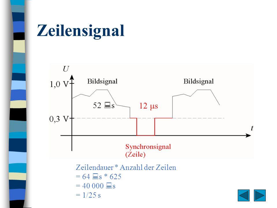 Zeilensignal 52 s Zeilendauer * Anzahl der Zeilen = 64 s * 625 = 40 000 s = 1/25 s