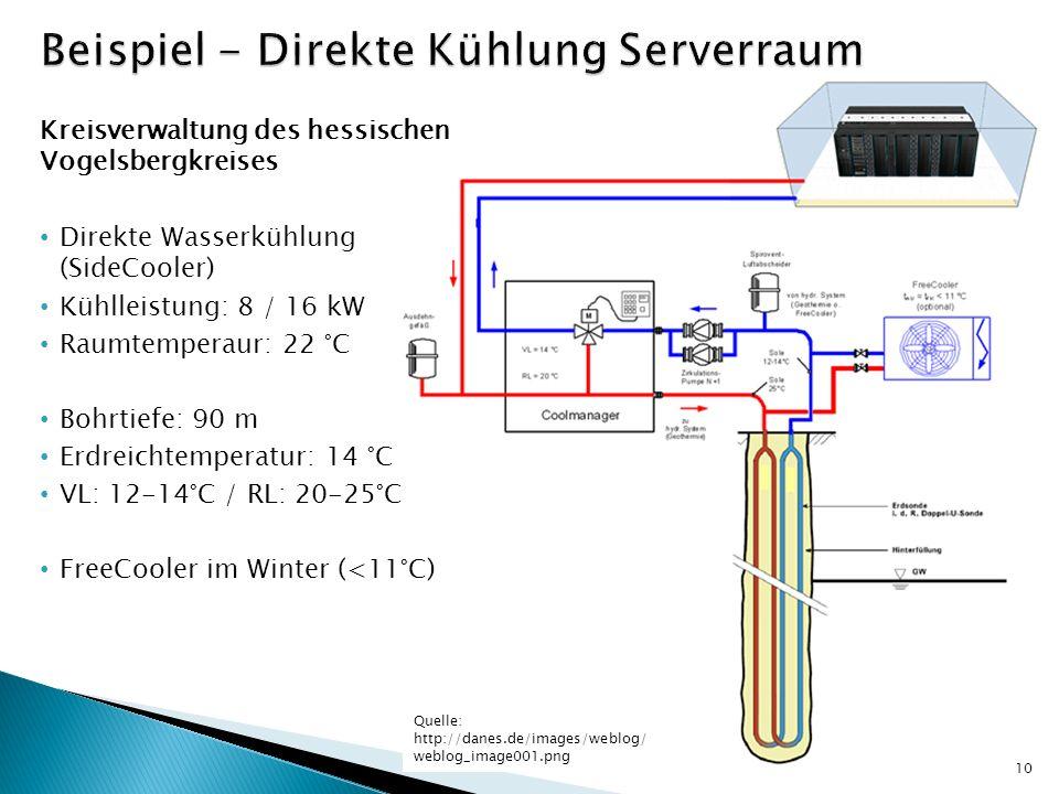 Kreisverwaltung des hessischen Vogelsbergkreises Direkte Wasserkühlung (SideCooler) Kühlleistung: 8 / 16 kW Raumtemperaur: 22 °C Bohrtiefe: 90 m Erdre