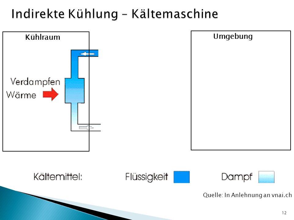 12 Kühlraum Umgebung Quelle: In Anlehnung an vnai.ch