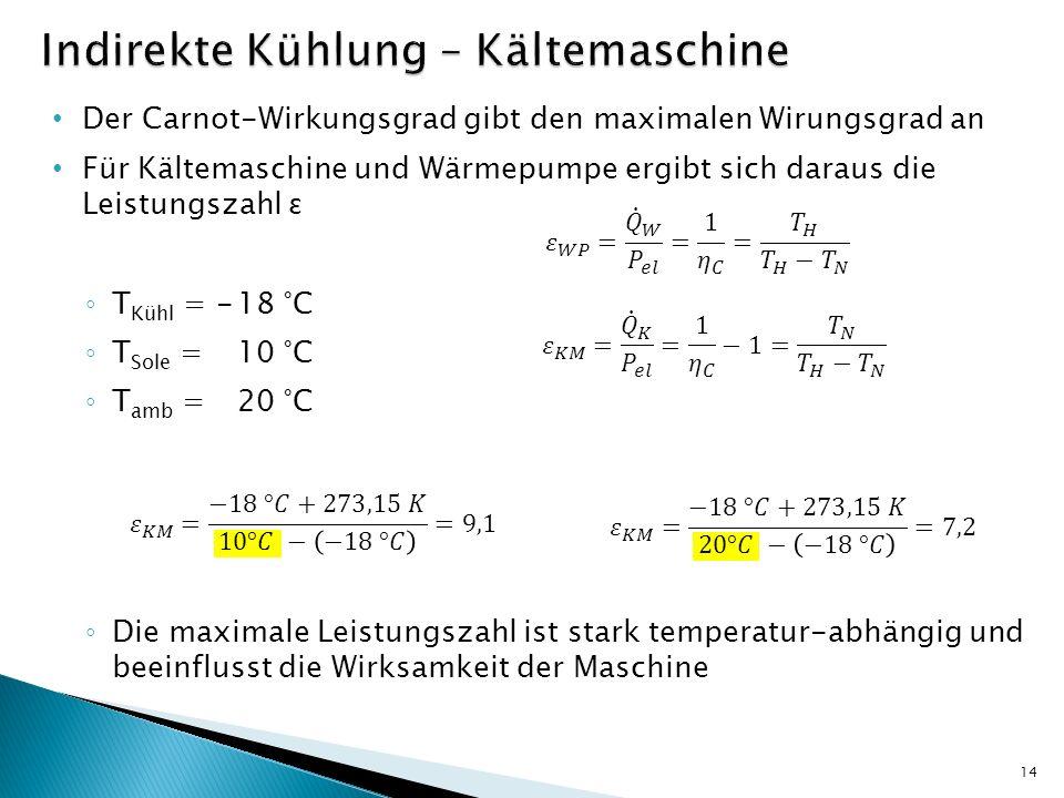 Der Carnot-Wirkungsgrad gibt den maximalen Wirungsgrad an Für Kältemaschine und Wärmepumpe ergibt sich daraus die Leistungszahl ɛ T Kühl = -18 °C T So