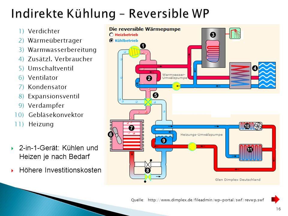 16 Quelle:http://www.dimplex.de/fileadmin/wp-portal/swf/revwp.swf 1)Verdichter 2)Wärmeübertrager 3)Warmwasserbereitung 4)Zusätzl. Verbraucher 5)Umscha