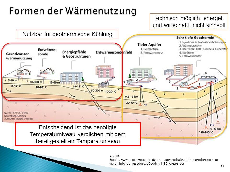 Quelle: http://www.geothermie.ch/data/images/inhaltsbilder/geothermics_ge neral_info/de_ressourcesGeoth_v1.30_crege.jpg 21 Technisch möglich, energet.