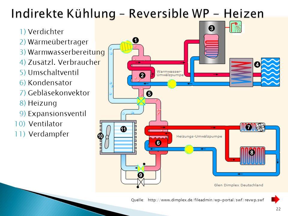 22 Quelle:http://www.dimplex.de/fileadmin/wp-portal/swf/revwp.swf 1)Verdichter 2)Wärmeübertrager 3)Warmwasserbereitung 4)Zusätzl. Verbraucher 5)Umscha