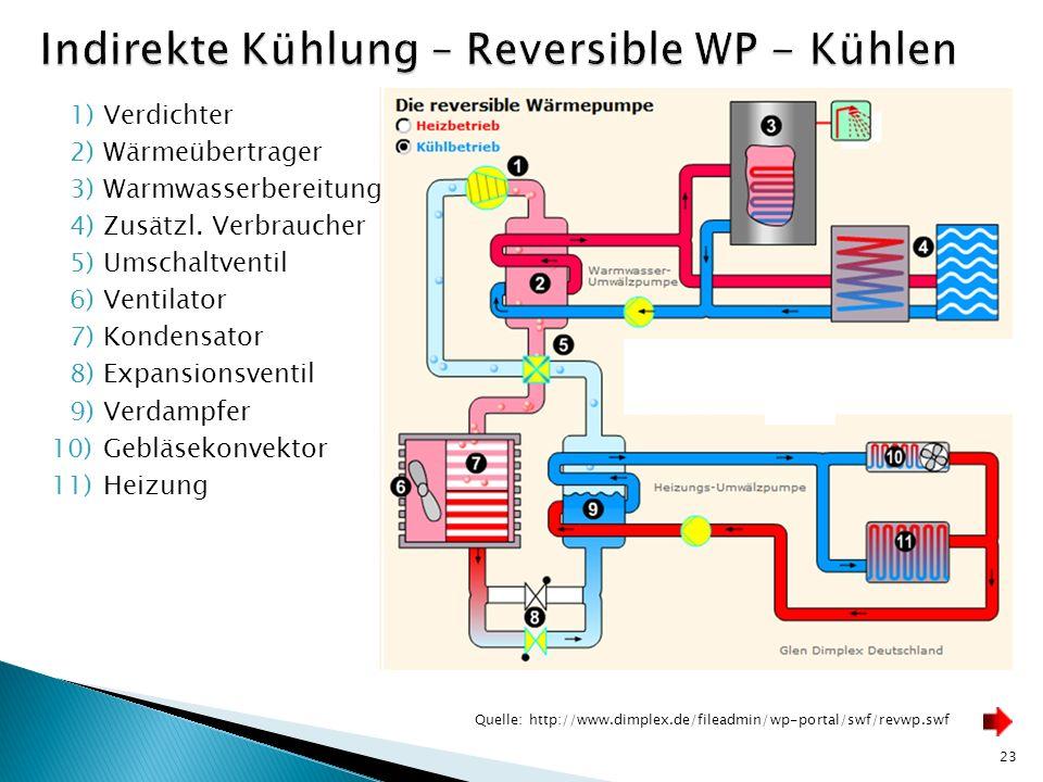 23 Quelle: http://www.dimplex.de/fileadmin/wp-portal/swf/revwp.swf 1)Verdichter 2)Wärmeübertrager 3)Warmwasserbereitung 4)Zusätzl. Verbraucher 5)Umsch