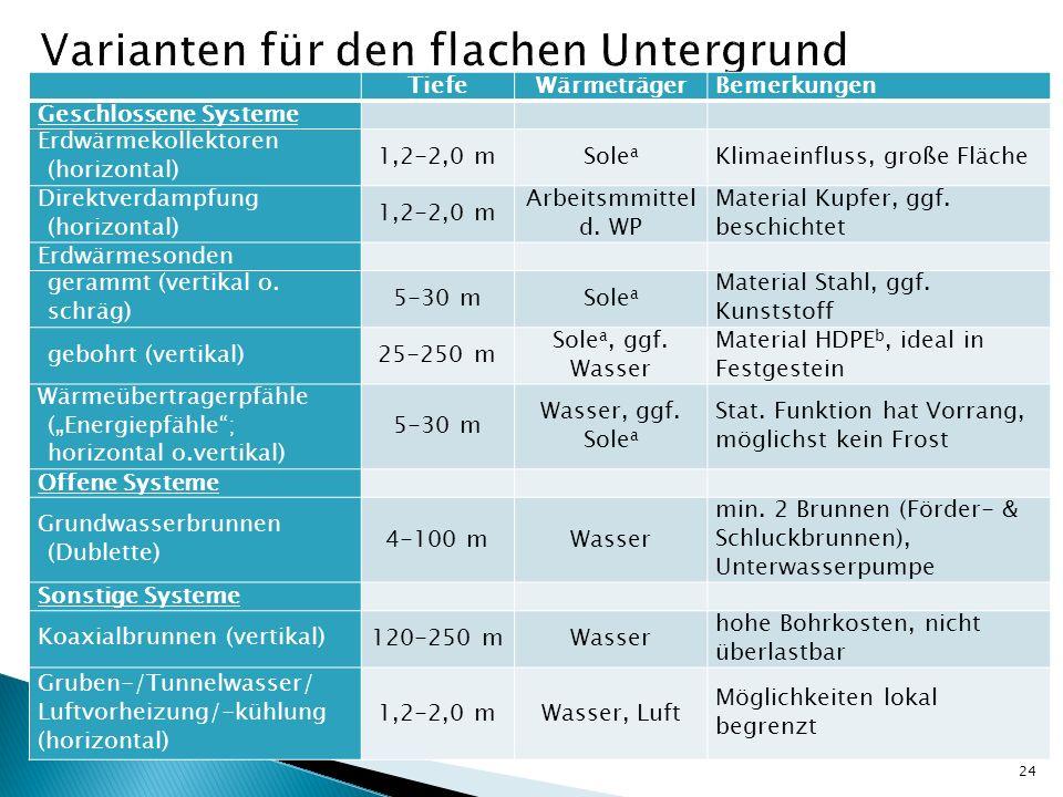 24 TiefeWärmeträgerBemerkungen Geschlossene Systeme Erdwärmekollektoren (horizontal) 1,2-2,0 mSole a Klimaeinfluss, große Fläche Direktverdampfung (ho