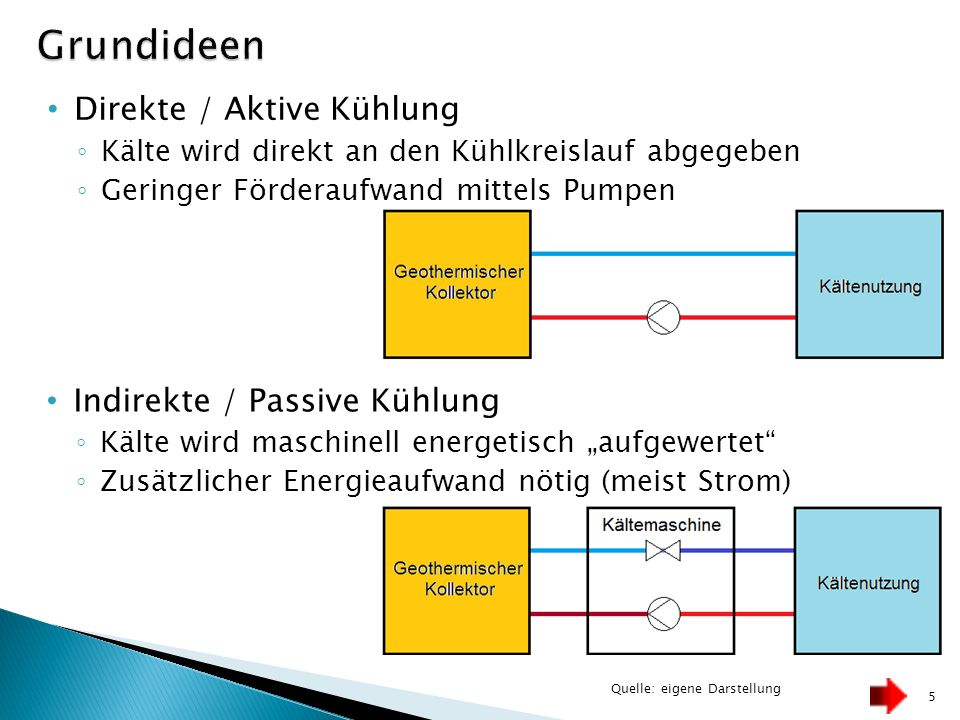 Direkte / Aktive Kühlung Kälte wird direkt an den Kühlkreislauf abgegeben Geringer Förderaufwand mittels Pumpen 5 Quelle: eigene Darstellung Indirekte