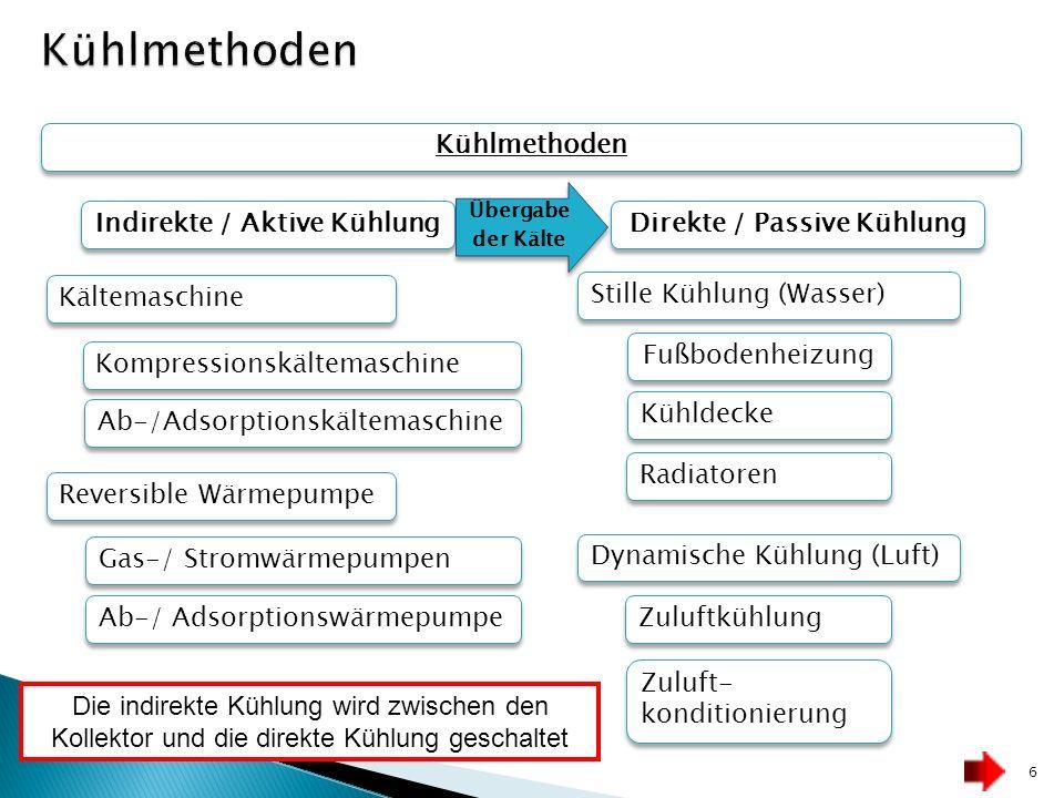 Kühlmethoden Direkte / Passive Kühlung Indirekte / Aktive Kühlung Zuluft- konditionierung Zuluftkühlung Dynamische Kühlung (Luft) Radiatoren Kühldecke