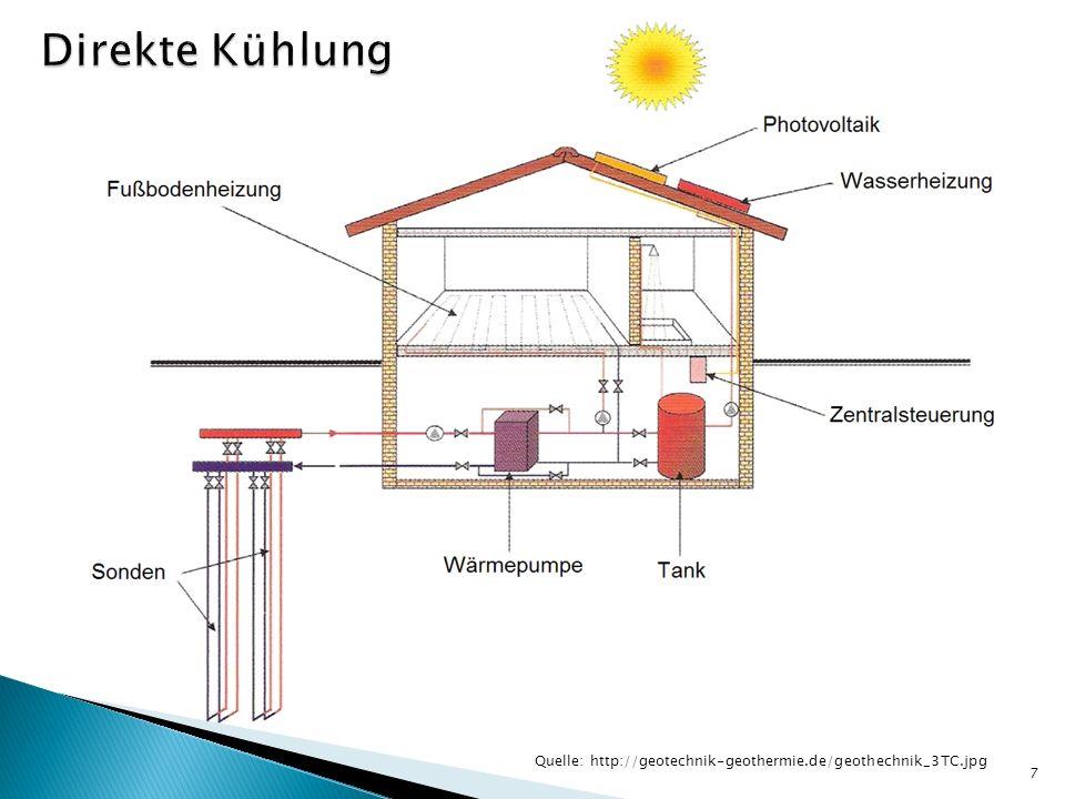 Sole kühlt Heiz- /Kühelemente im Gebäude Vorteile Nur Umwälzpumpe arbeitet im Kühlbetrieb Nachteile Geringe Kühlleistung Temperaturniveau ausschlaggebend 8 Bypass zur direkten Kühlung im Sommer