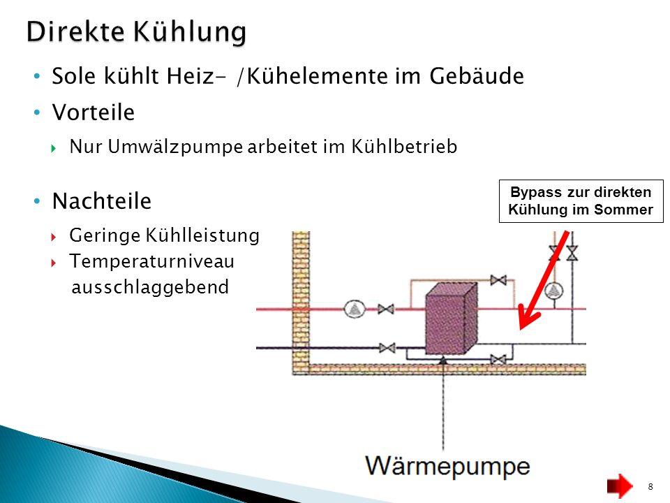 Sole kühlt Heiz- /Kühelemente im Gebäude Vorteile Nur Umwälzpumpe arbeitet im Kühlbetrieb Nachteile Geringe Kühlleistung Temperaturniveau ausschlaggeb