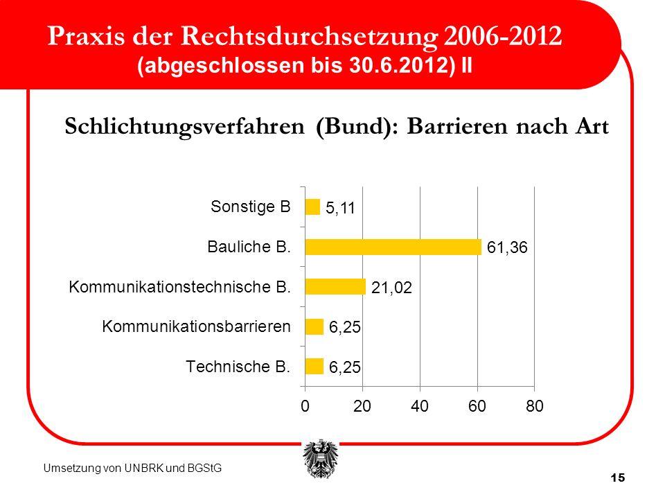 15 Praxis der Rechtsdurchsetzung 2006-2012 (abgeschlossen bis 30.6.2012) II Schlichtungsverfahren (Bund): Barrieren nach Art Umsetzung von UNBRK und B