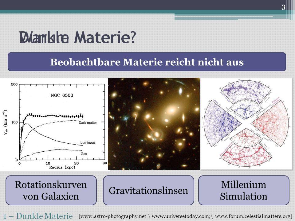 4 – Ergebnisse 24 Messungen [arXiv 1005.0380v3] Daten von 101 Tagen Self-Shielding, Fiduzialisation 3 Events im Detektor [arXiv 1104.2549v2] Erwartung Untergrund 1,8 ± 0,6 Poisson: P k=3 =28% Keine Be- obachtung