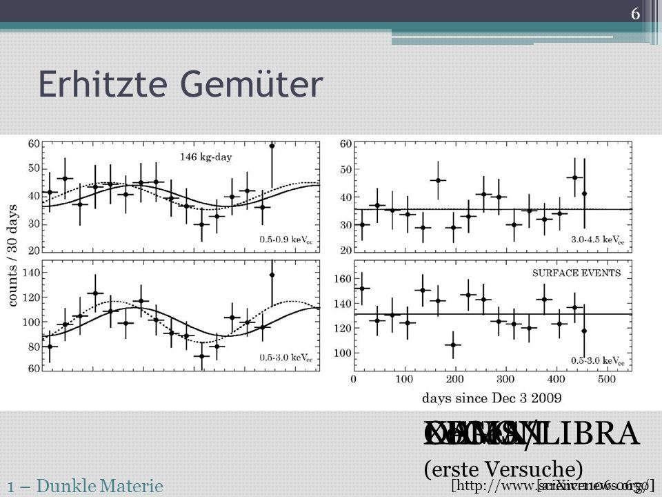 WIMPs R-Paritätserhaltung verhindert Zerfall von SPs zu SM-Teilchen Stabiles LSP (Neutralino?) muss existieren Für WIMP χ kommen H, γ und Z in Frage 1 – Dunkle Materie 7 [http://www.scienceblogs.de] ~ ~