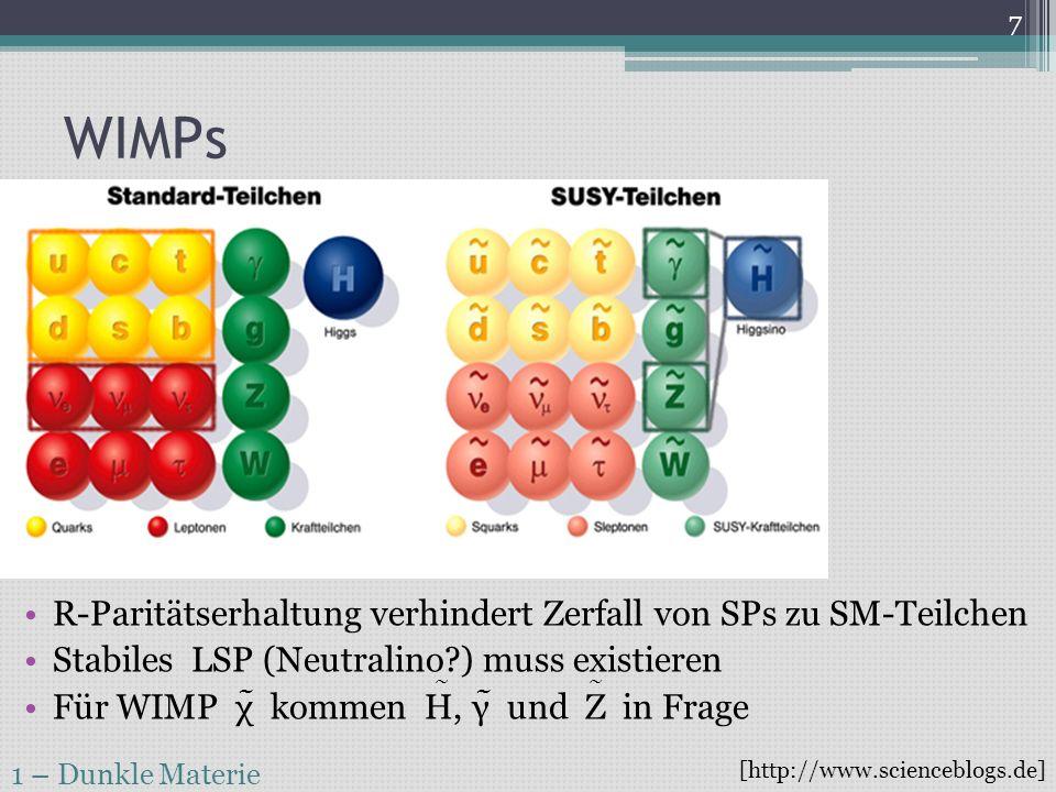 WIMPs 1 – Dunkle Materie 8 [arXiv 1011.3532v1] E Nuc 10keV für m WIMP,Nuc 50 GeV Rechnungen mit CMSSM führen zu σ/m Abschätzung Vgl σ υ,Nuc 10 -39 cm² < 1 Event pro 100kg und Tag