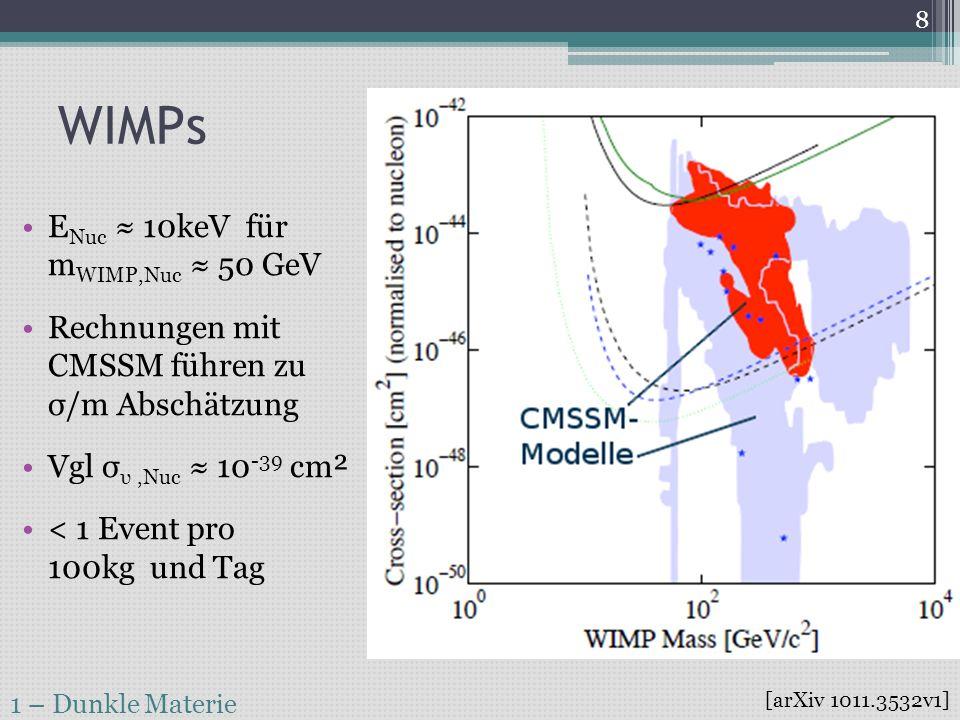Vorhaben 2 – LXe-Detektor 9 Probleme zu lösen: Sehr kleine Ereignisraten Sehr kleine Energien Dominanter UntergrundVerschiedene Teilchenarten Herausforderung: Viele Target-Teilchen Hochsensitive Detektoren Reine Stoffe & AbschirmungUnterscheidung?